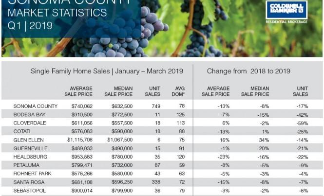 Sonoma_Sales Stats_Q1_2019_Social Post